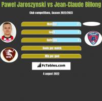 Pawel Jaroszynski vs Jean-Claude Billong h2h player stats