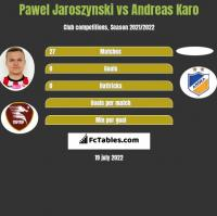 Pawel Jaroszynski vs Andreas Karo h2h player stats