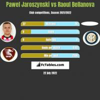 Pawel Jaroszynski vs Raoul Bellanova h2h player stats