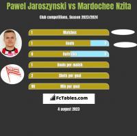 Pawel Jaroszynski vs Mardochee Nzita h2h player stats