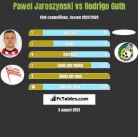 Pawel Jaroszynski vs Rodrigo Guth h2h player stats
