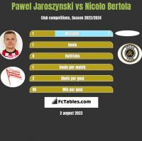 Pawel Jaroszynski vs Nicolo Bertola h2h player stats
