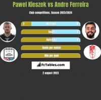 Paweł Kieszek vs Andre Ferreira h2h player stats
