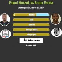 Pawel Kieszek vs Bruno Varela h2h player stats