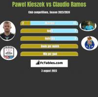 Paweł Kieszek vs Claudio Ramos h2h player stats