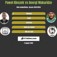 Paweł Kieszek vs Georgi Makaridze h2h player stats