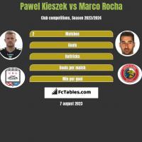 Paweł Kieszek vs Marco Rocha h2h player stats