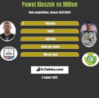 Paweł Kieszek vs Milton h2h player stats
