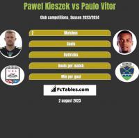 Pawel Kieszek vs Paulo Vitor h2h player stats