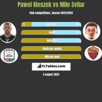 Pawel Kieszek vs Mile Svilar h2h player stats