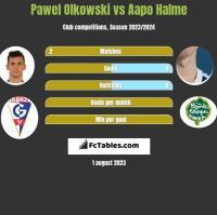 Paweł Olkowski vs Aapo Halme h2h player stats