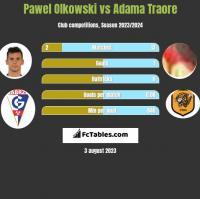 Pawel Olkowski vs Adama Traore h2h player stats