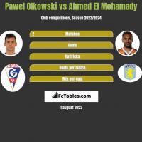 Pawel Olkowski vs Ahmed El Mohamady h2h player stats