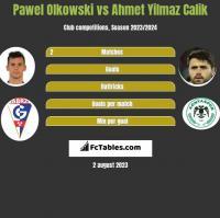 Pawel Olkowski vs Ahmet Yilmaz Calik h2h player stats