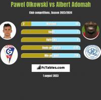 Pawel Olkowski vs Albert Adomah h2h player stats