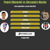 Pawel Olkowski vs Alexandru Maxim h2h player stats