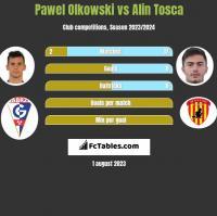 Pawel Olkowski vs Alin Tosca h2h player stats