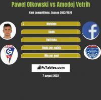 Pawel Olkowski vs Amedej Vetrih h2h player stats