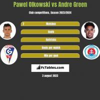 Pawel Olkowski vs Andre Green h2h player stats