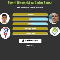 Pawel Olkowski vs Andre Sousa h2h player stats