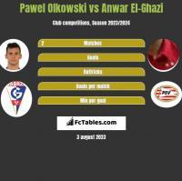 Pawel Olkowski vs Anwar El-Ghazi h2h player stats