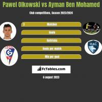 Pawel Olkowski vs Ayman Ben Mohamed h2h player stats