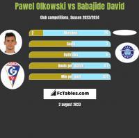 Pawel Olkowski vs Babajide David h2h player stats