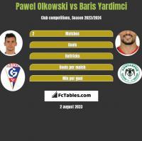 Pawel Olkowski vs Baris Yardimci h2h player stats