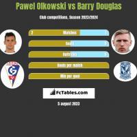 Paweł Olkowski vs Barry Douglas h2h player stats