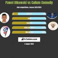 Pawel Olkowski vs Callum Connolly h2h player stats