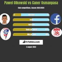 Pawel Olkowski vs Caner Osmanpasa h2h player stats