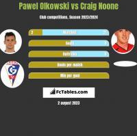 Pawel Olkowski vs Craig Noone h2h player stats
