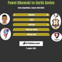 Paweł Olkowski vs Curtis Davies h2h player stats