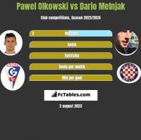 Pawel Olkowski vs Dario Melnjak h2h player stats