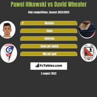 Paweł Olkowski vs David Wheater h2h player stats