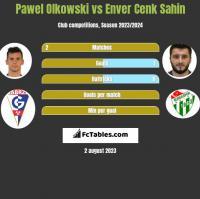 Pawel Olkowski vs Enver Cenk Sahin h2h player stats