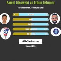 Pawel Olkowski vs Erhun Oztumer h2h player stats