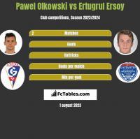 Pawel Olkowski vs Ertugrul Ersoy h2h player stats
