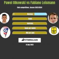 Pawel Olkowski vs Fabiano Leismann h2h player stats