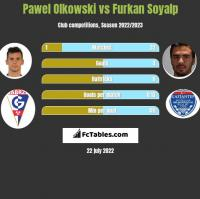Pawel Olkowski vs Furkan Soyalp h2h player stats
