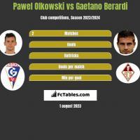 Paweł Olkowski vs Gaetano Berardi h2h player stats