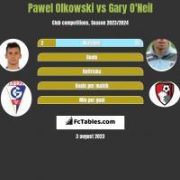 Pawel Olkowski vs Gary O'Neil h2h player stats