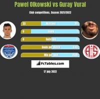 Pawel Olkowski vs Guray Vural h2h player stats
