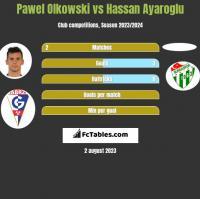 Pawel Olkowski vs Hassan Ayaroglu h2h player stats