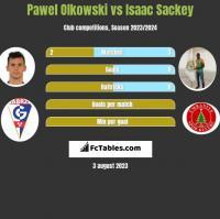 Pawel Olkowski vs Isaac Sackey h2h player stats