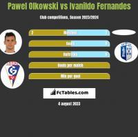 Pawel Olkowski vs Ivanildo Fernandes h2h player stats