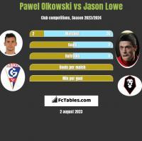 Pawel Olkowski vs Jason Lowe h2h player stats