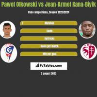 Pawel Olkowski vs Jean-Armel Kana-Biyik h2h player stats
