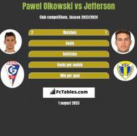 Pawel Olkowski vs Jefferson h2h player stats