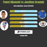 Paweł Olkowski vs Jonathon Grounds h2h player stats
